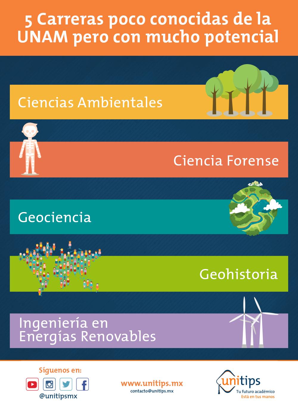 5 carreras poco conocidas de la UNAM pero con mucho potencial