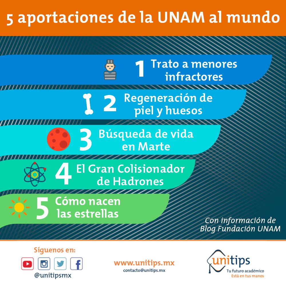 5 grandes aportaciones de la UNAM al mundo