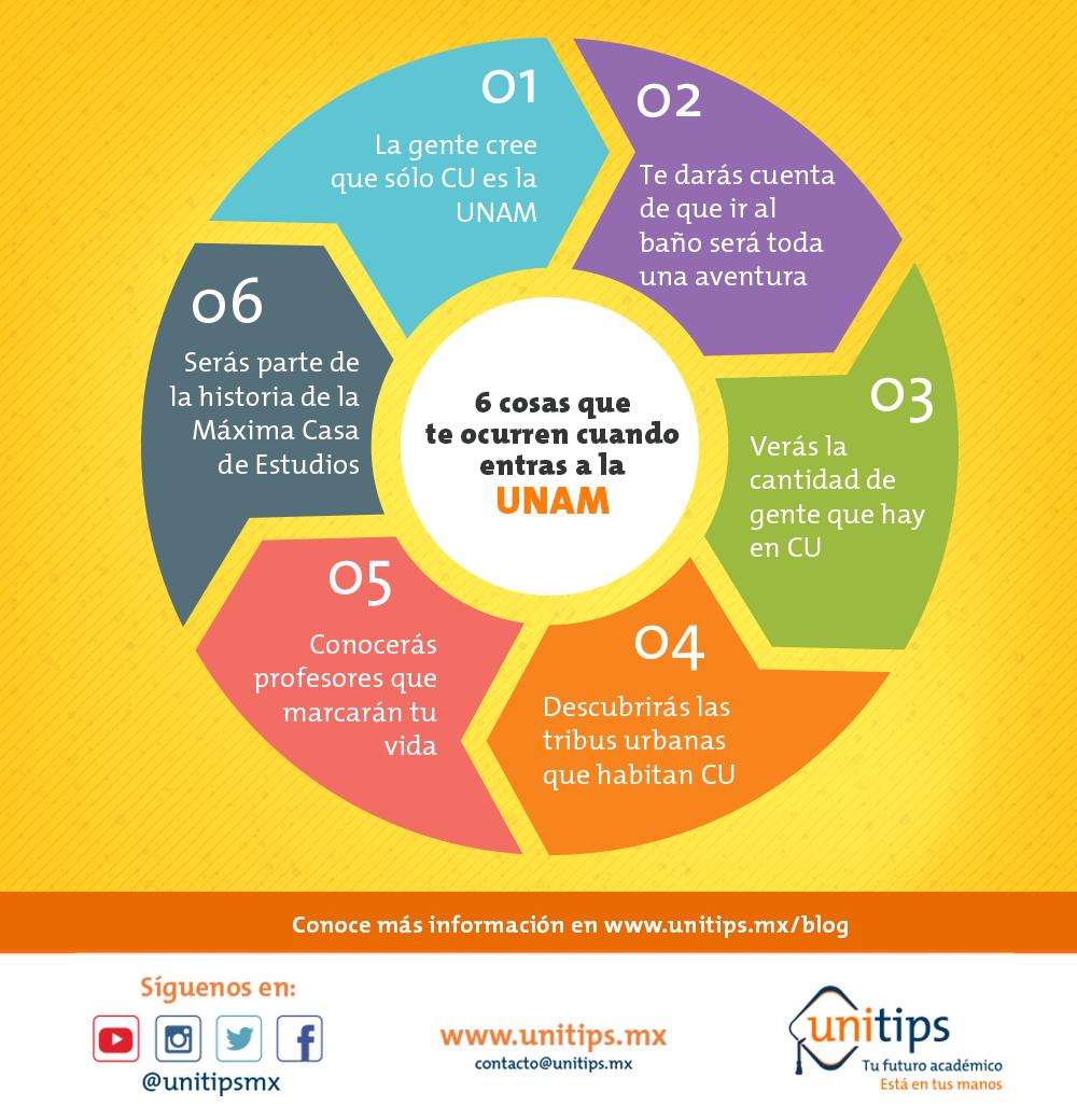 6 cosas que ocurren cuando entras a la UNAM