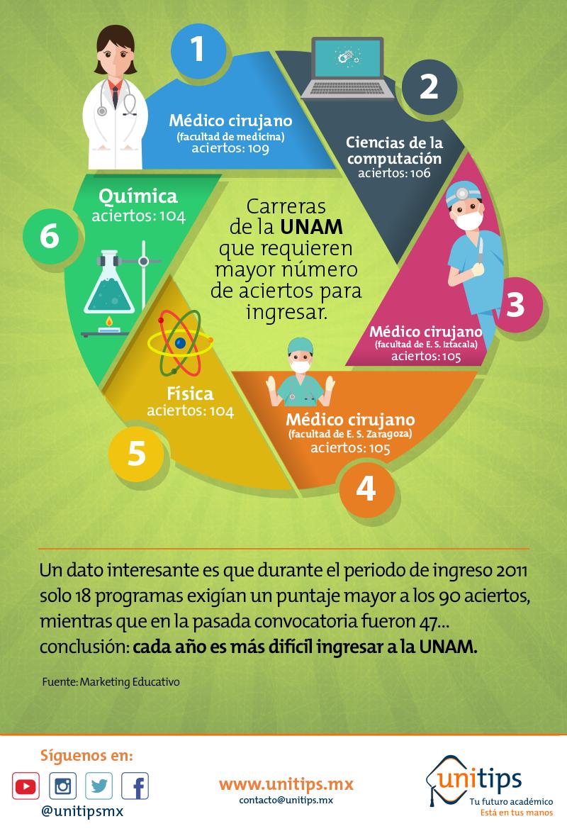 Carreras de la UNAM que piden más aciertos para ingresar
