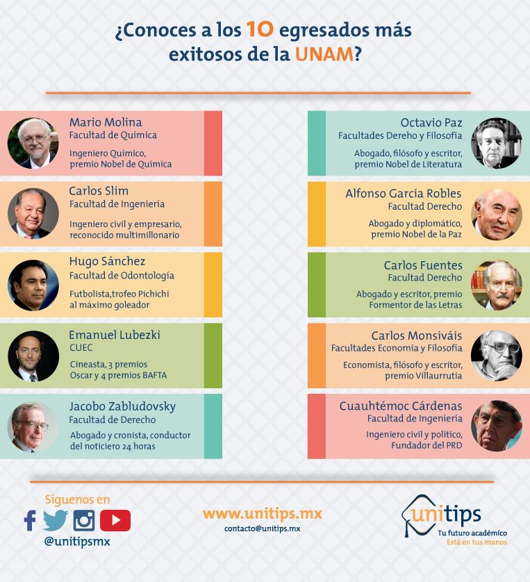 ¿Conoces a los 10 egresados más exitosos de la UNAM?