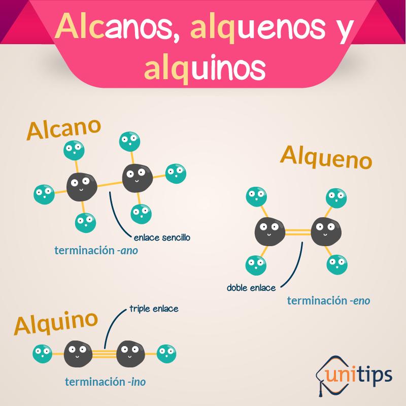 Contenido de examen UNAM: Alcanos, alquenos y alquinos