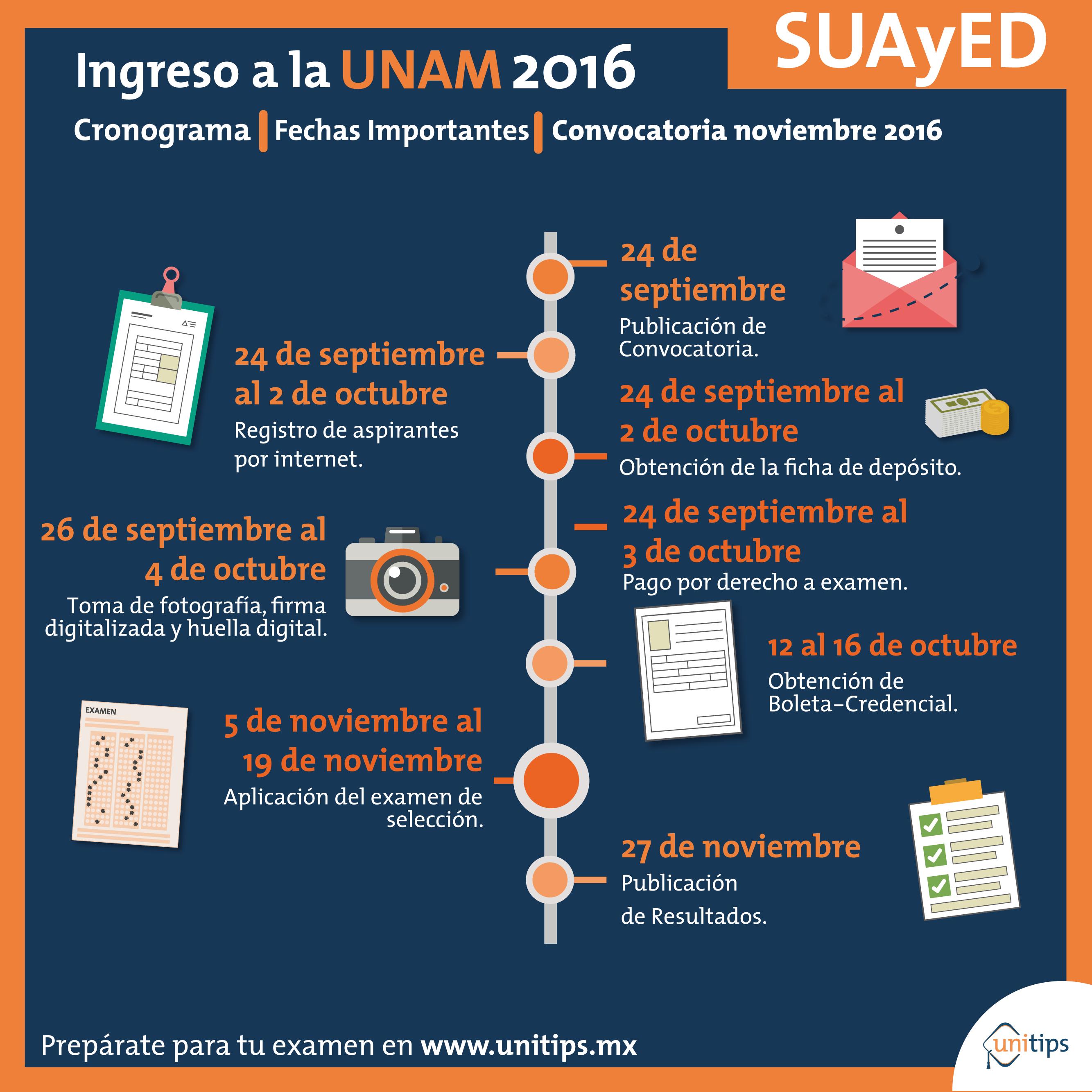 Convocatoria Licenciatura UNAM SUAyED Noviembre 2016