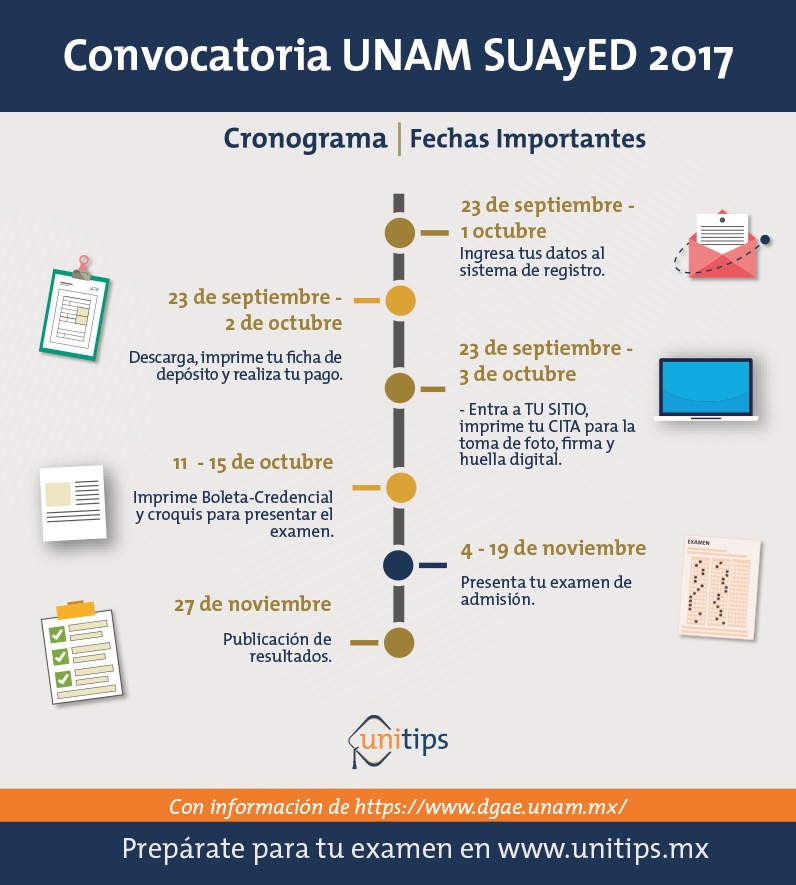 Convocatoria UNAM 2017 SUAyED