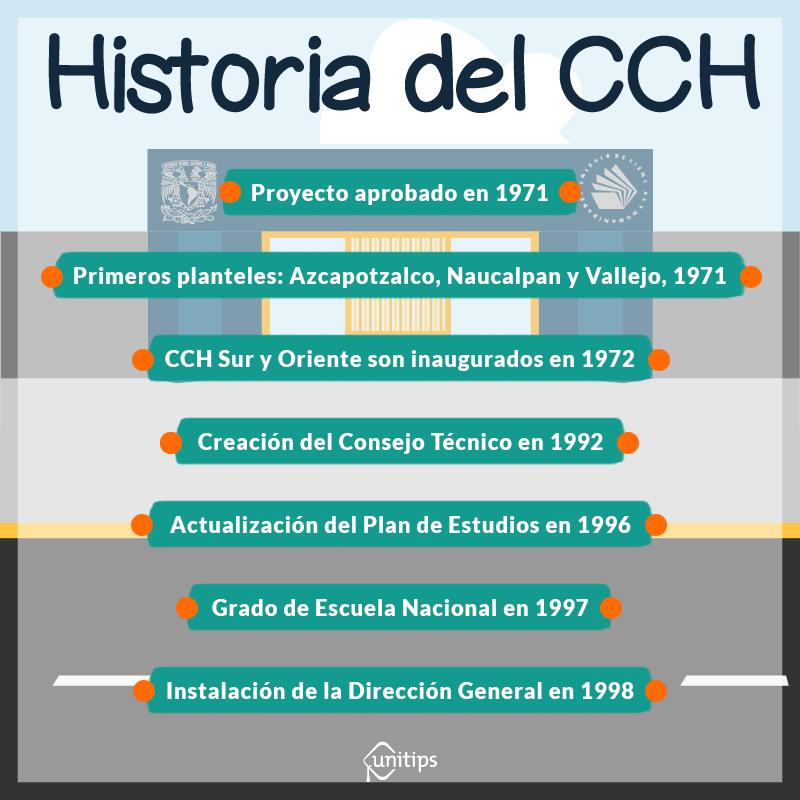 Historia del CCH