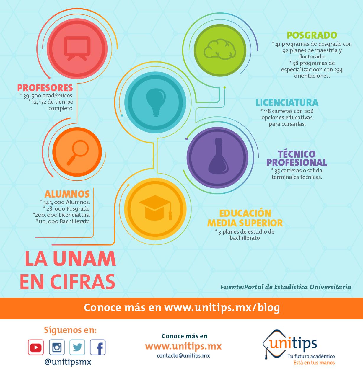 La UNAM en cifras