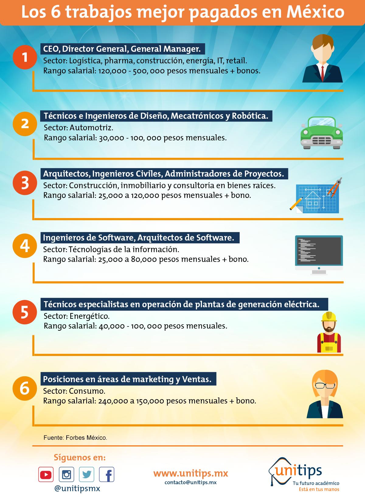 Los 6 trabajos mejor pagados en México