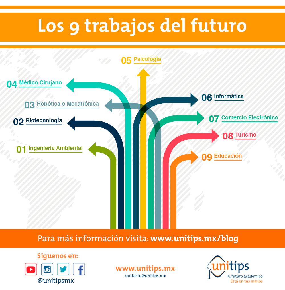 Los 9 trabajos del futuro