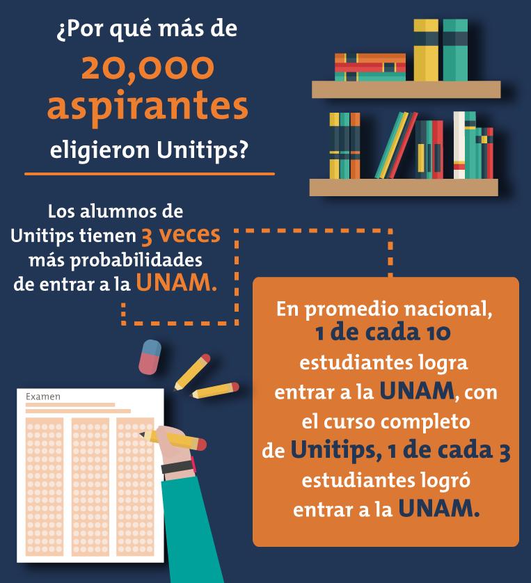 ¿Por qué más de 20,000 aspirantes eligieron Unitips?