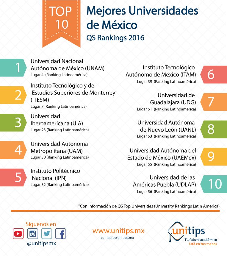Ranking 2016: Mejores Universidades de México