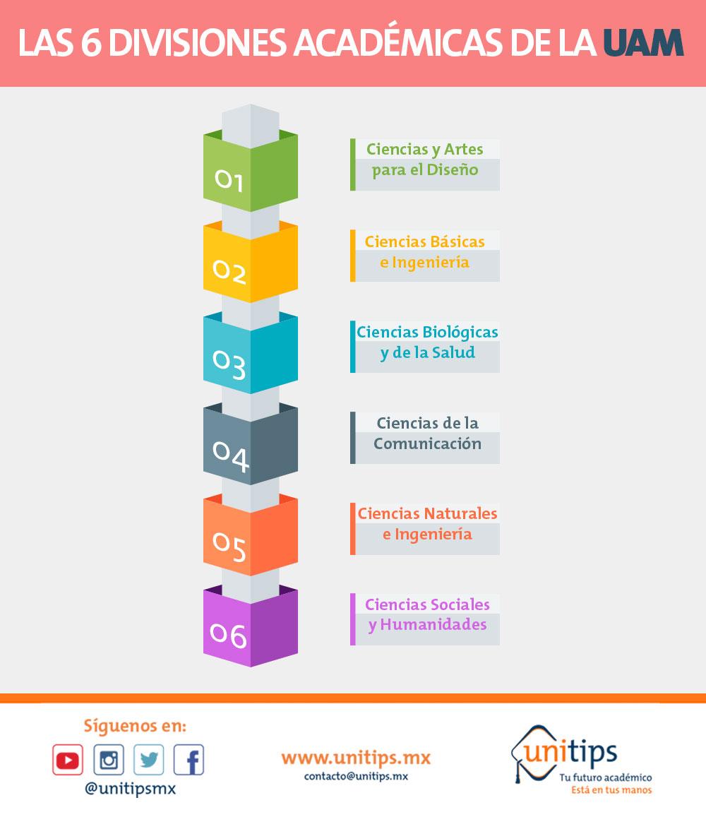 UAM, en el TOP 5 de México
