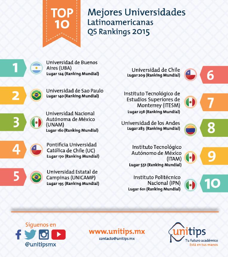 UNAM: La mejor de México